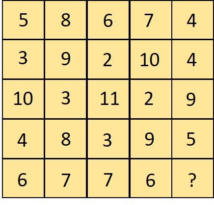 Number square puzzle